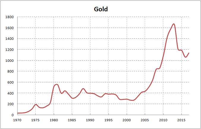 Gold 1 Troy Ounce In Dollars Source Tradingeconomics