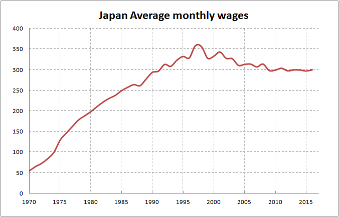 japan average monthly wages in thousands of yens adjusted for inflation m2 adjusted
