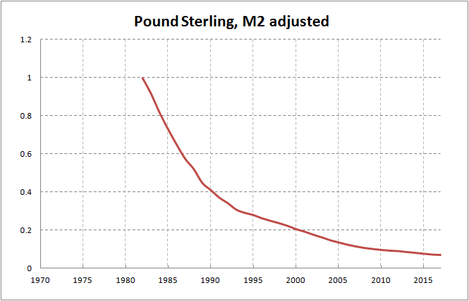 The Half Life Of British Pound Is 9 14 Years Sterling Losing Its Value Every