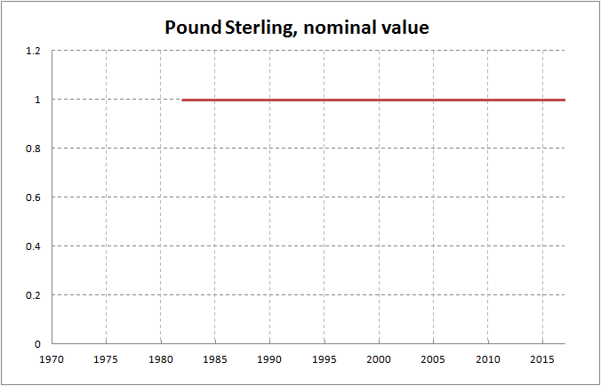 Uk British Pound Adjusted For Inflation M2