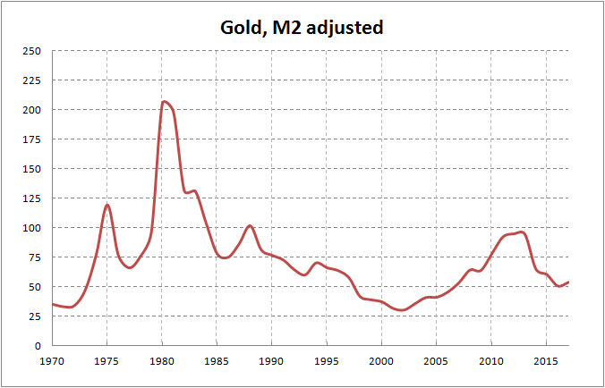 The Value Of Gold Is Probably Much Higher Because Diminishing Incomes Americans 1 Troy Ounce In Dollars Income And Inflation Adjusted