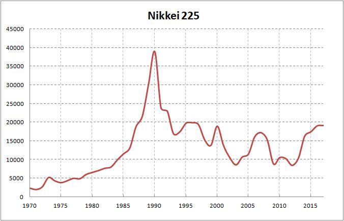 「japanese stock historical data」の画像検索結果